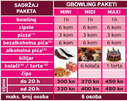 gbowling_paketi_djeca